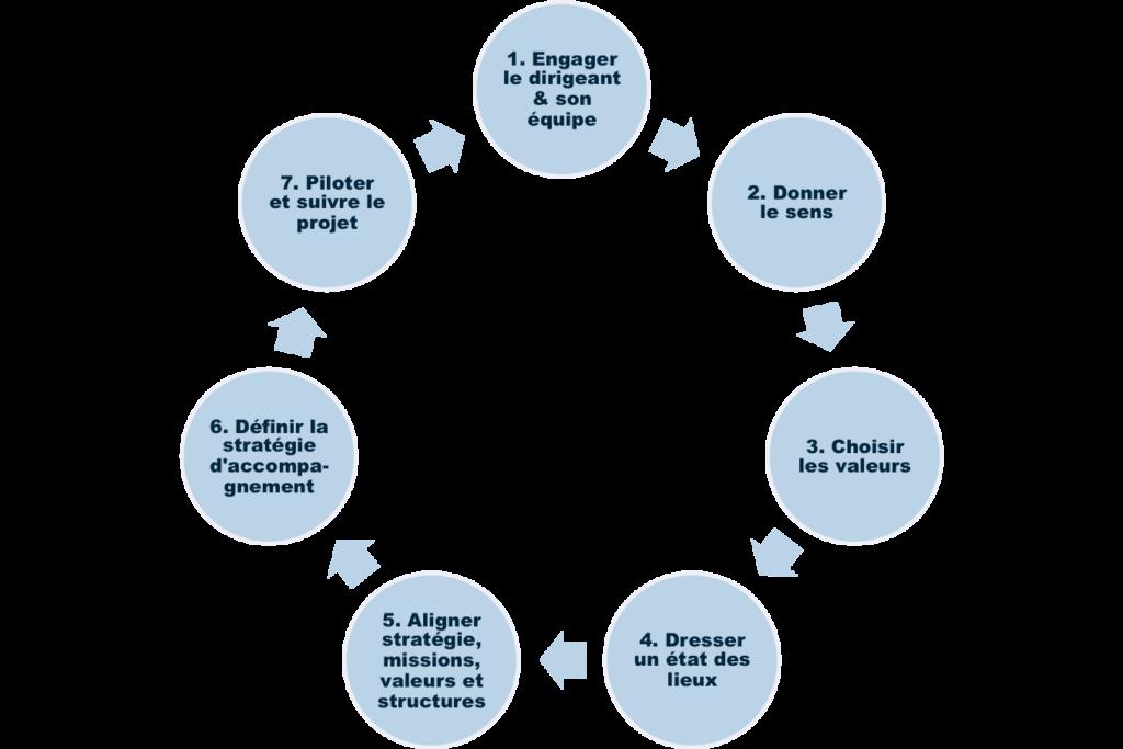 transformation-culturelle-graph3