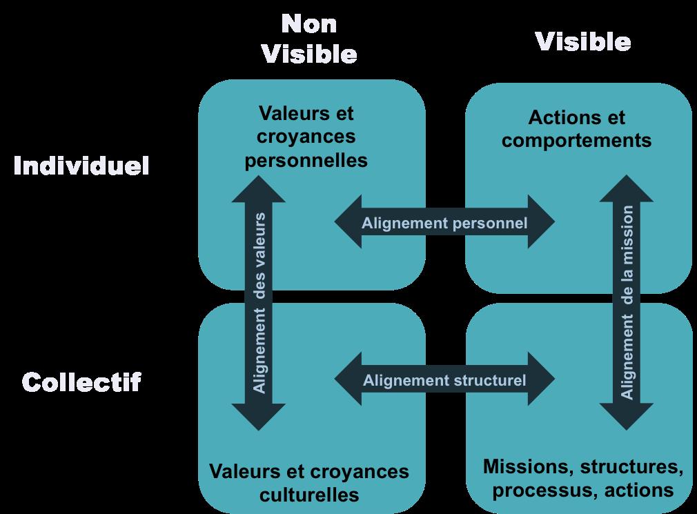 transformation-culturelle-graph4