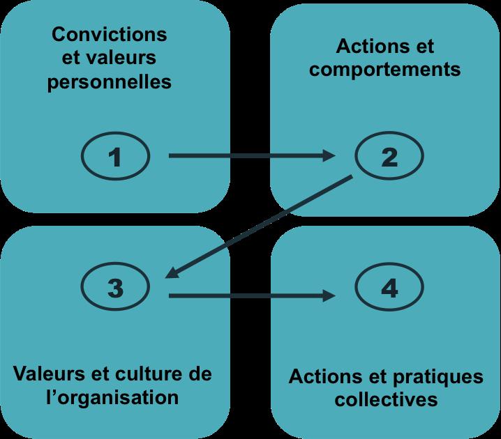 transformation-culturelle-graph5