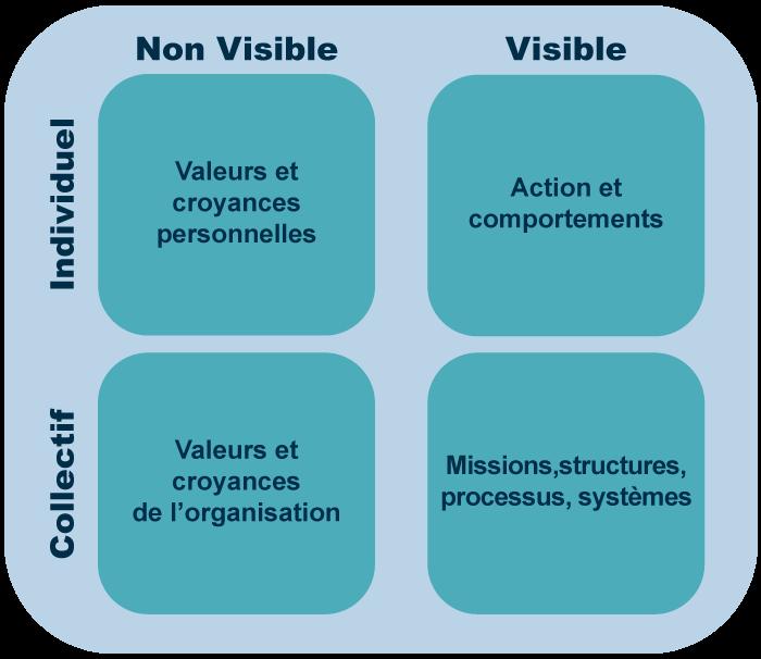 culture-organisation